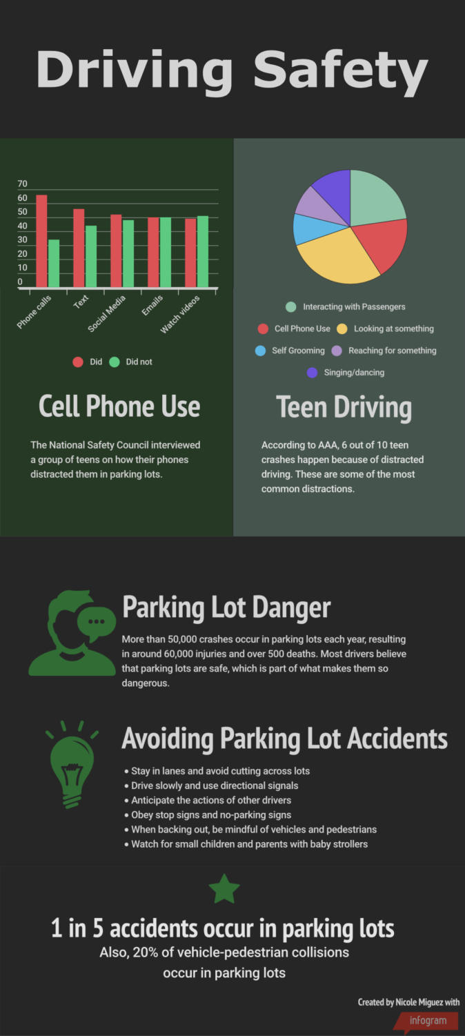 These graphs, created by Nicole Miguez, with research assistance from Haley Medeiros, offer facts dealing with teen driving and parking lot incidents. On Friday, Aug.17, a minor accident occurred between two student vehicles at the edge of Parking Lot B on the gymnasium side of the school.