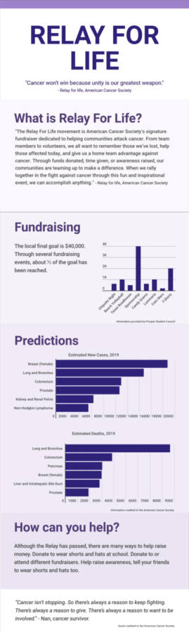 This infographic was created by Nicole Miguez to help raise awareness of Relay for Life, a fundraiser created to raise money for cancer research. It shows the predictions of future cases and how you can help. Statistical information and quotes are from the American Cancer Societys Relay for Life webpage: https://secure.acsevents.org/site/SPageServer/?pagename=relay