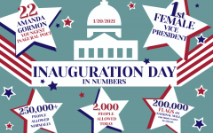 A graphic made by graphic designer and junior Caitlyn Richey depicts the numbers of the presidential inauguration on Wednesday, Jan. 20. Due to COVID-19, this inauguration was different from past years', as shown in the lower people in attendance. The inauguration occured throughout the day and featured the swear-in ceremony, Biden's inaugural address, a virtual parade and a concert with celebrity performers.