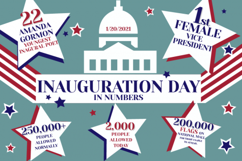 A graphic made by graphic designer and junior Caitlyn Richey depicts the numbers of the presidential inauguration on Wednesday, Jan. 20. Due to COVID-19, this inauguration was different from past years
