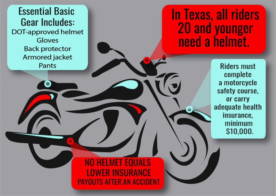 Graphic Designer Caitlyn Richey designed this infographic after researching motorcycle laws.
