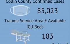 A graphic made by Executive Editor-in-Chief Amanda Hare shows the current Collin County confirmed COVID-19 cases and available ICU beds in Trauma Service Area E. Recently, Collin County and the school numbers have been rising. On Wednesday, Aug. 18, president Joe Biden announced that the Bident administration will offer a third vaccine booster shot to individuals after Sept. 20.